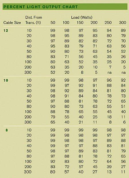 Low Voltage Design Chart